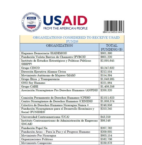 USAID funding for Nicaraguan opposition. Source: William Grigsby, Sin Fronteras